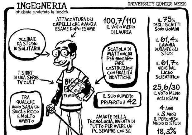 University Comics Week: le caricature degli studenti per facoltà