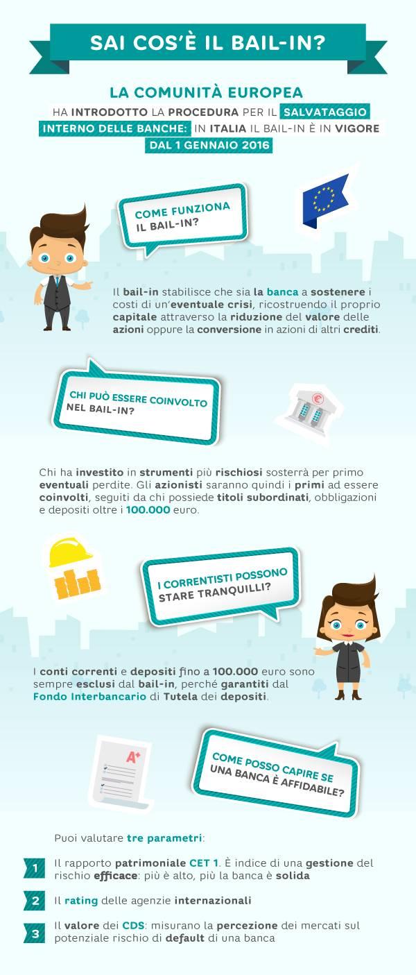 Cos'è il bail-in? Hello bank! lancia l'infografica dedicata